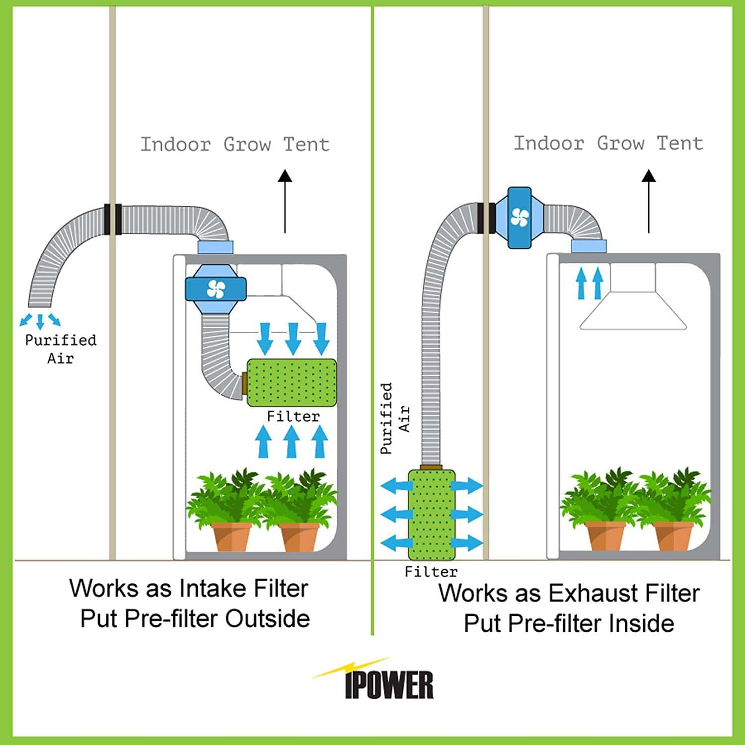 grow tent fan and filter infographic